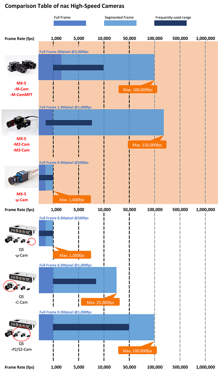 Chart showing the various frame rates of MX system components
