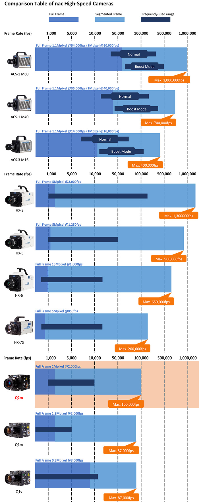 Comparison of Frame Rates for NAC High Speed Cameras